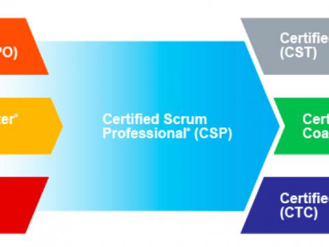 SCRUM认证体系